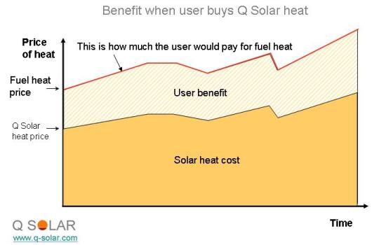 financial diagram Buy Cheaper Solar Heat